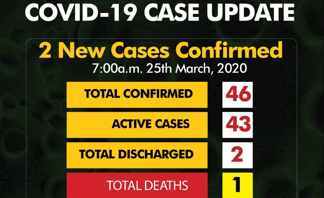 Confirmed Cases of COVID-19 Rise to 46