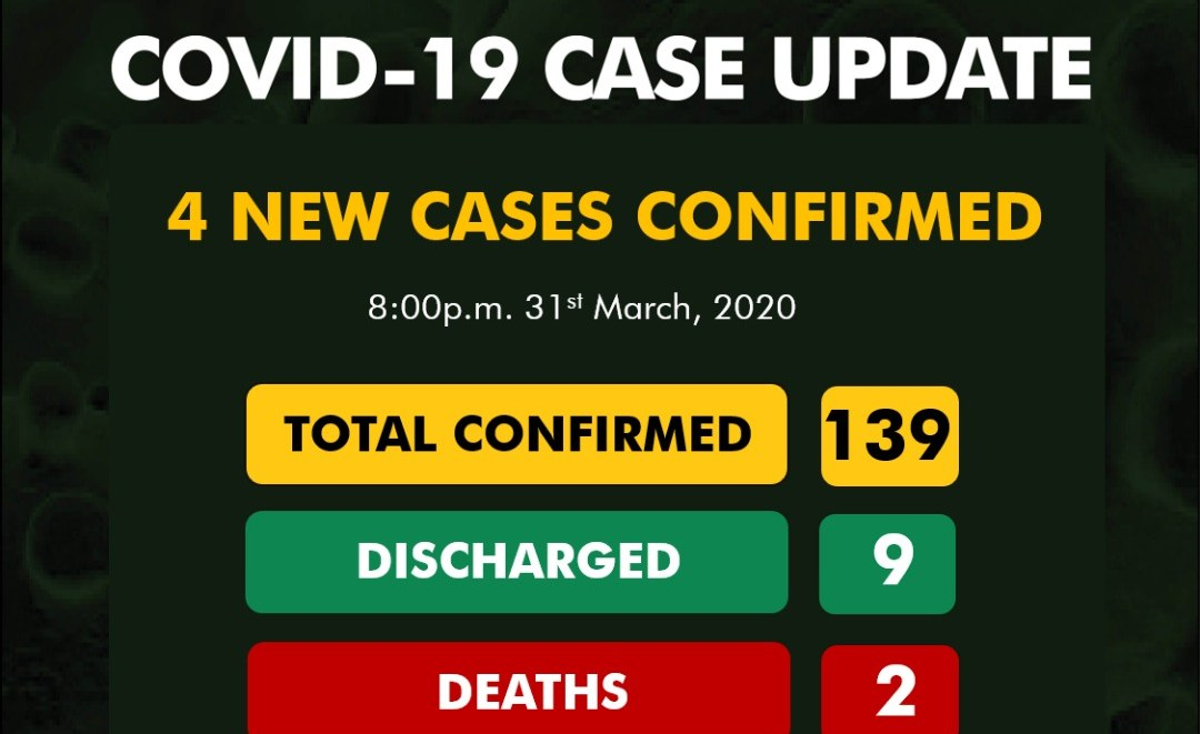 Coronavirus Cases Rise to 139