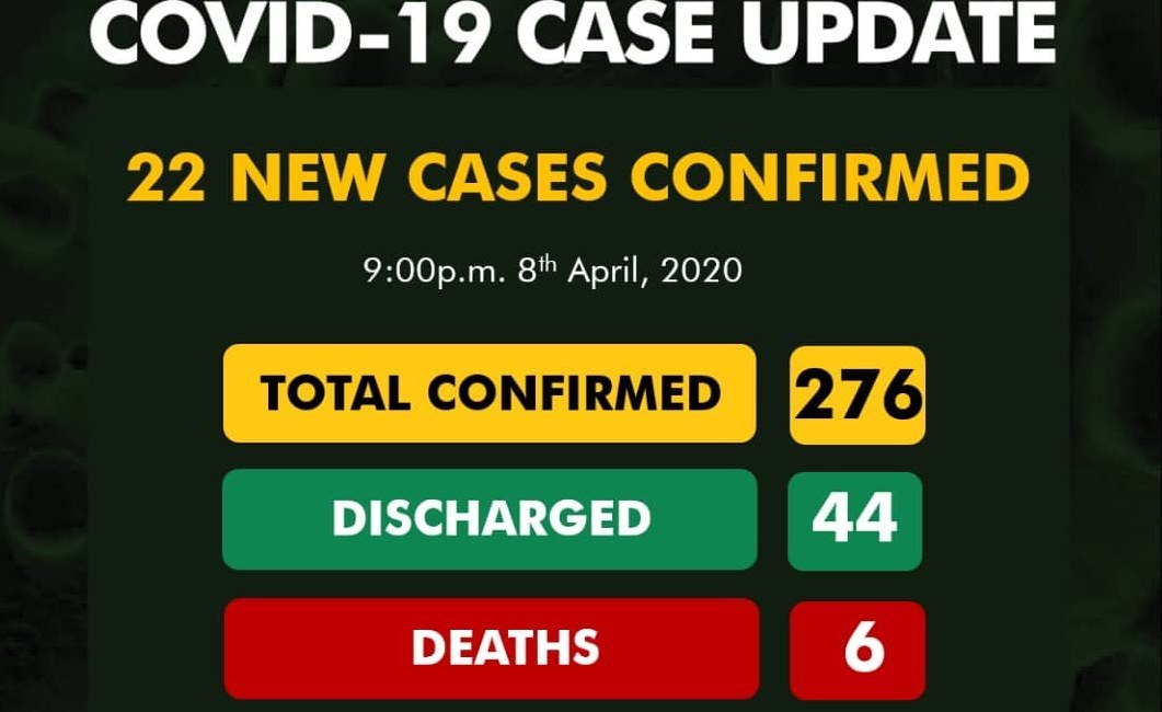 Country Records 22 New COVID-19 Cases, Total Hits 276