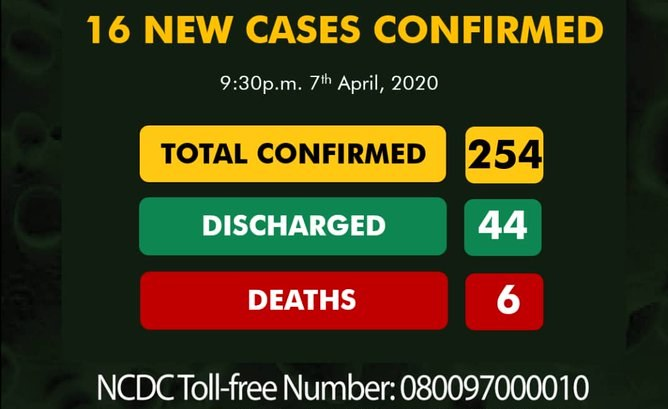 COVID-19 Cases Jump to 254, Spread to Delta, Katsina