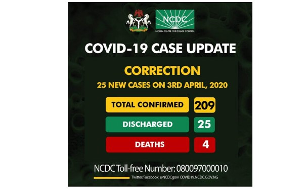 Nigeria: Updated - Nigeria Records New Deaths, 20 More Coronavirus Cases
