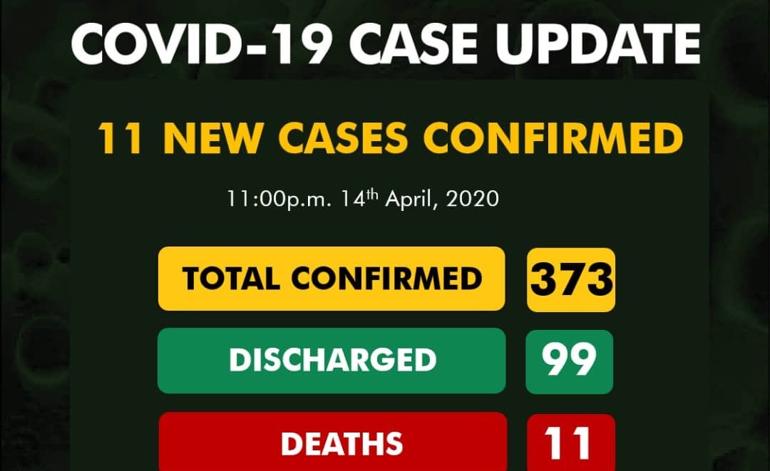 COVID-19 Cases Rise to 373