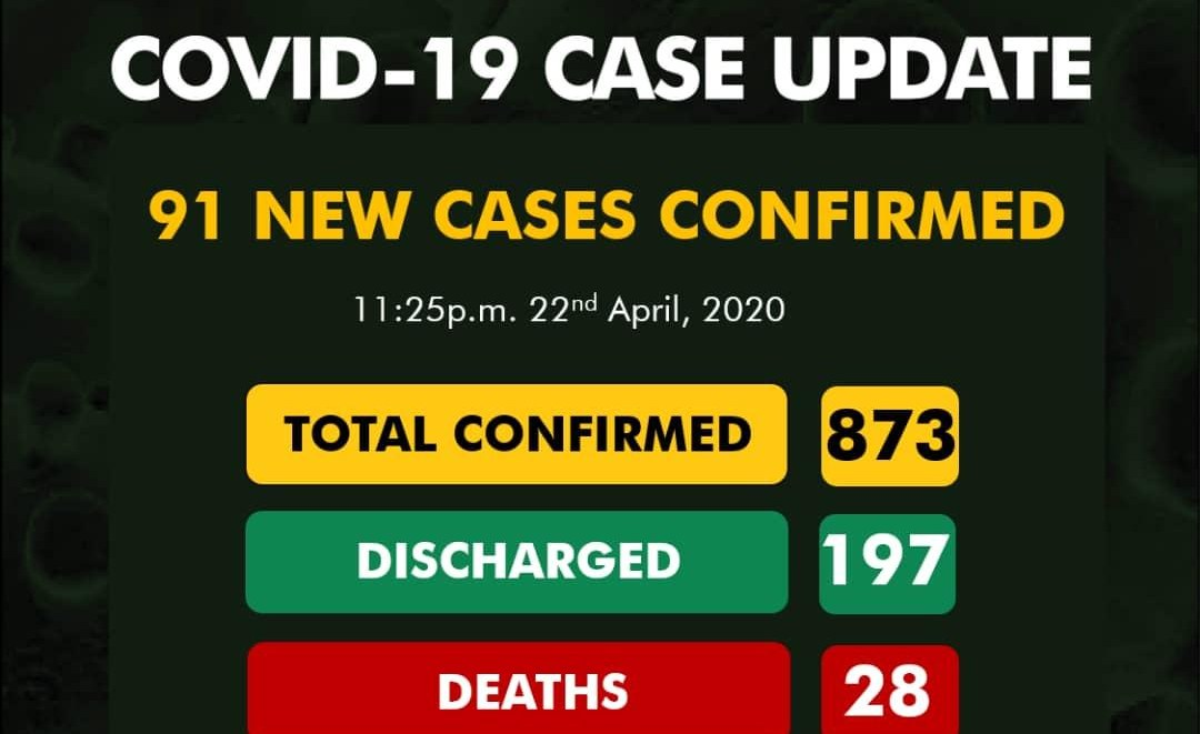COVID-19 Cases Jump to 873, Spread to 26 States