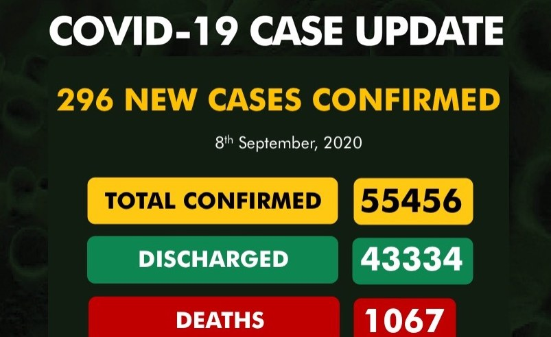 Nigeria's Covid-19 Cases Rise By 296 to 55,456